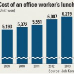 [Korea Płd] Drugie śniadanie uderza w kieszeń pracowników